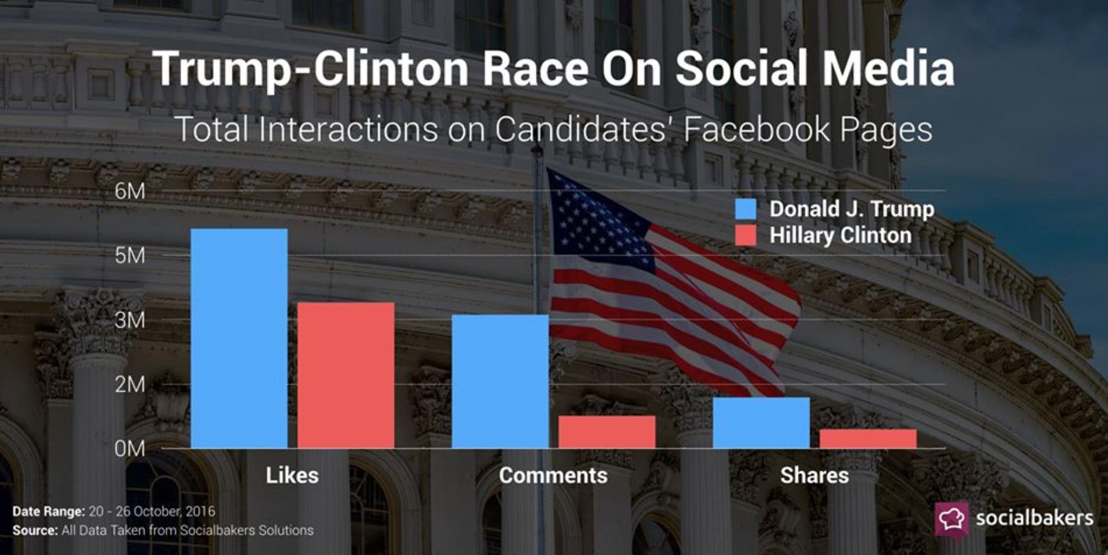 trump-vs-hillary-social
